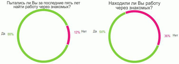 http://constructorus.ru/wp-content/uploads/2012/07/%D0%A0%D0%B0%D0%B1%D0%BE%D1%82%D0%B0-%D0%BF%D0%BE-%D0%B1%D0%BB%D0%B0%D1%82%D1%83-%D1%81%D1%82%D0%B0%D1%82%D0%B8%D1%81%D1%82%D0%B8%D0%BA%D0%B0.jpg