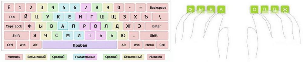 Программа обучения печати на клавиатуре скачать бесплатно бесплатное обучение в новосибирске на парикмахера