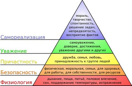 Структура теории потребностей д маслоу