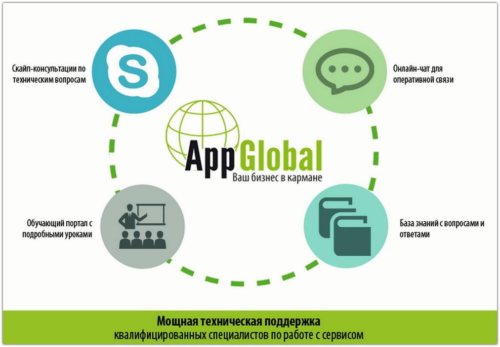 AppGlobal - бизнес по франшизе