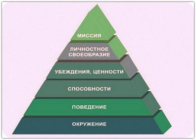 Пирамида Дилтса